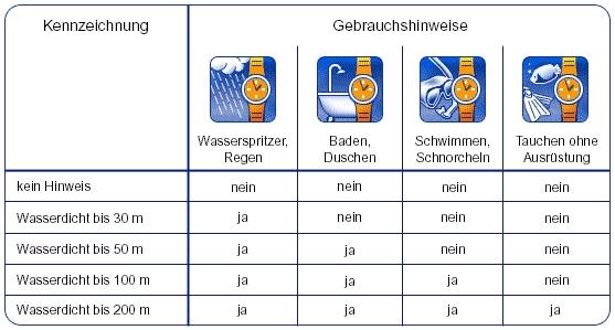 Tabelle wasserdichtigkeit